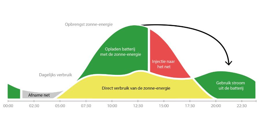 Grafiek zonne-energie